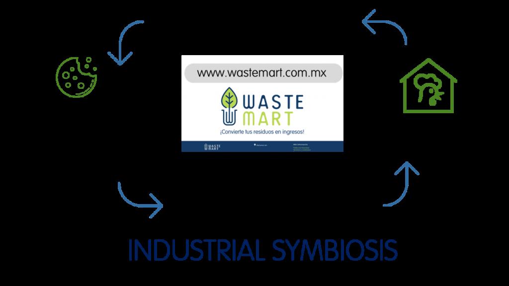 Industrial Symbiosis / Circular Economy