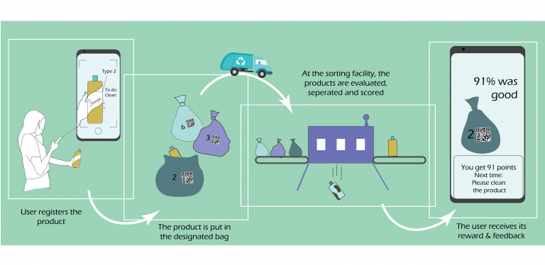 Plastic sorting app: Tipla