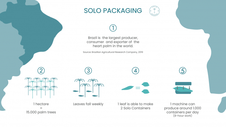 Solo Packaging