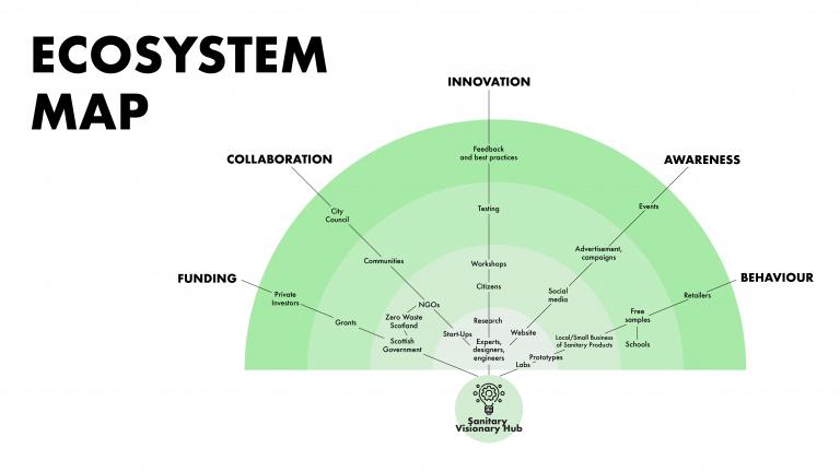 Visionary Hub