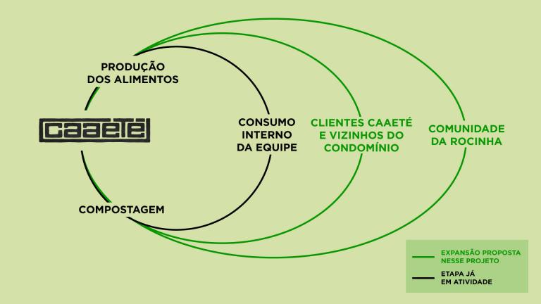 Ciclo Orgânico Caaeté