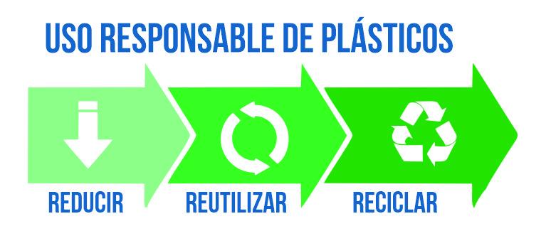 Responsible use of plastics